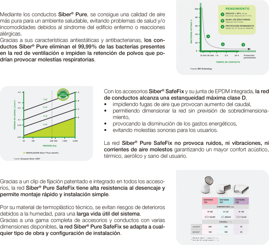 Siber Pure SafeFix 2