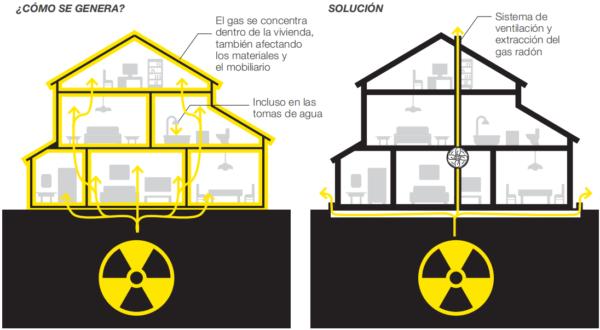 Soluciones para el Radón - Siber