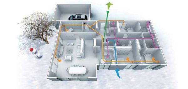 sistemas de ventilación de doble flujo