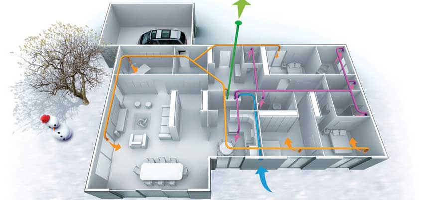 Sistemas de ventilación con caudal constante doble flujo