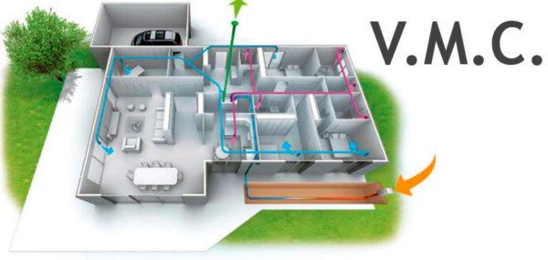 Ventilación mecánica controlada (VMC)